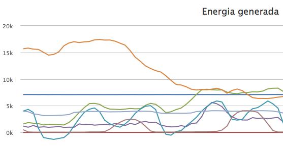 energia generada finales enero