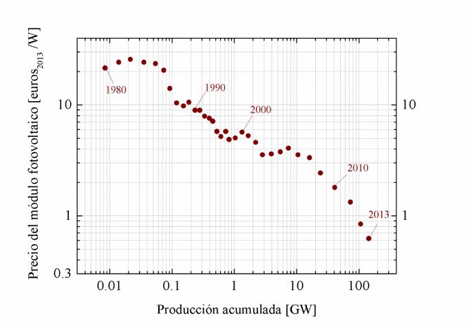 grafico precio potencia solar