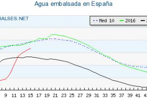 Como saber cuanta agua tienen los embalses en España