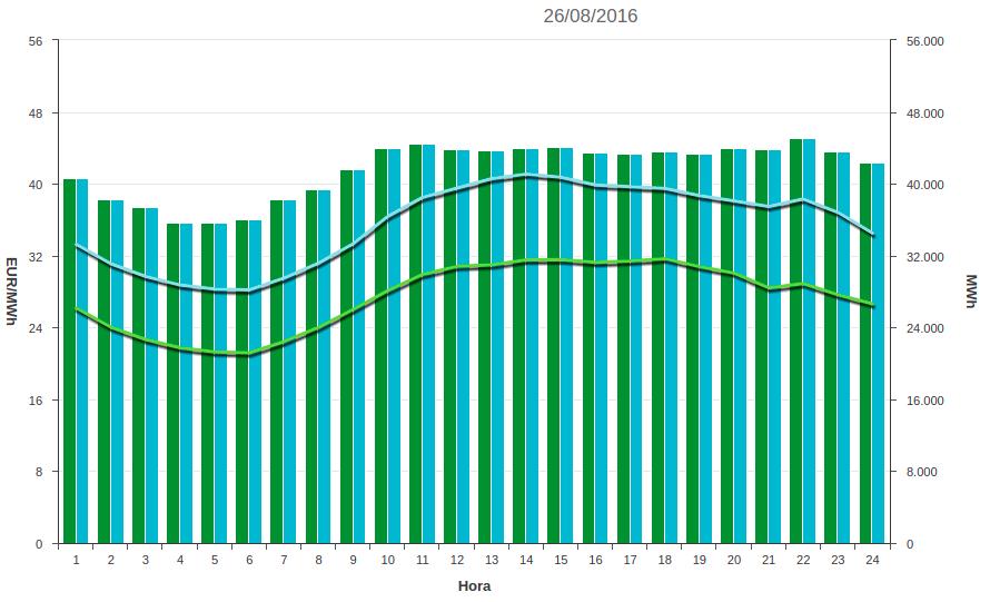 curva record precio electricidad 2016