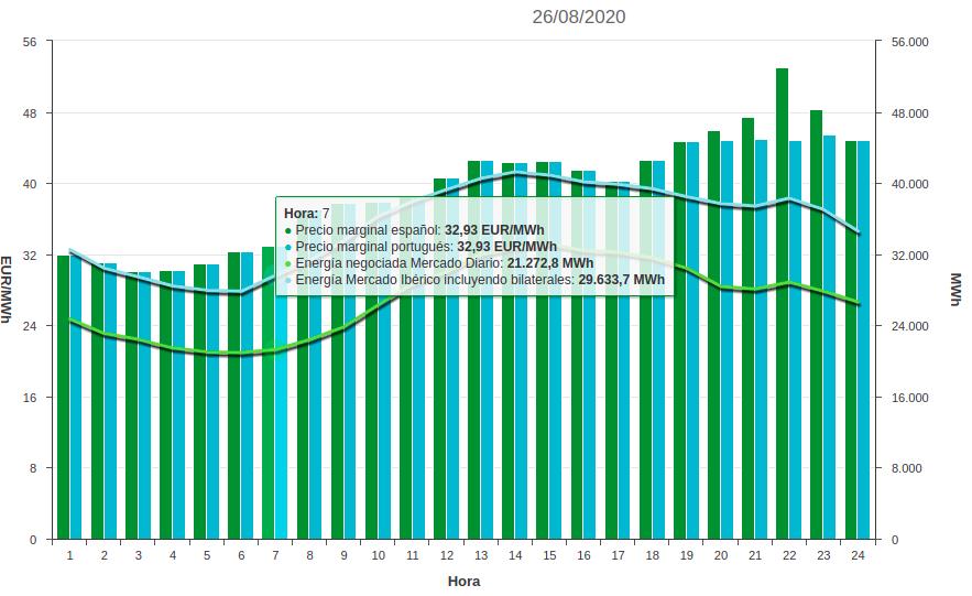curva precios de luz 2020